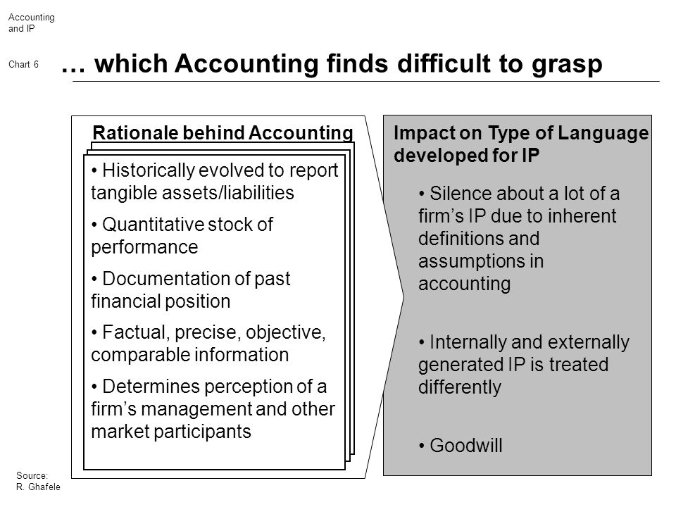 Accounting and IP Chart 6 Source: R. Ghafele … which Accounting finds difficult to grasp Impact on Type of Language developed for IP Silence about a l