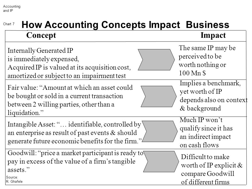 Accounting and IP Chart 7 Source: R. Ghafele Concept Impact Internally Generated IP is immediately expensed, Acquired IP is valued at its acquisition