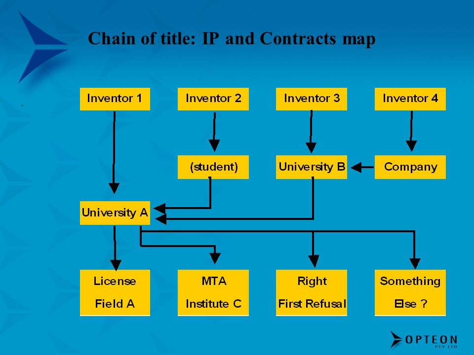 Chain of title: IP and Contracts map.
