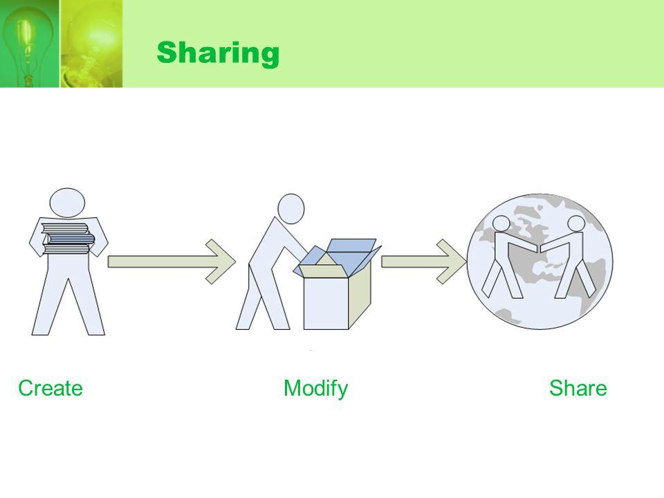 Sharing CreateModifyShare