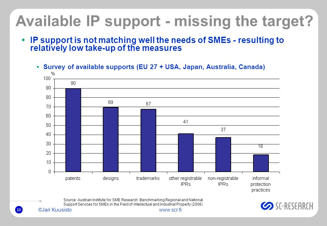13 ©Jari Kuusistowww.scr.fi Available IP support - missing the target? IP support is not matching well the needs of SMEs - resulting to relatively low