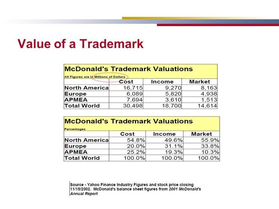 Value of a Trademark
