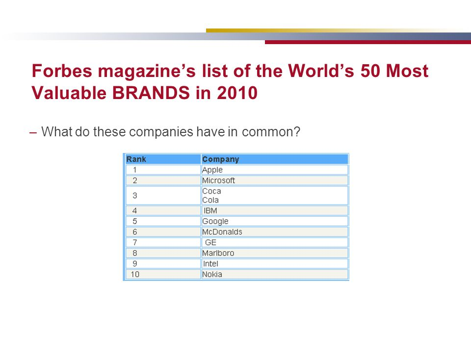 Forbes magazines list of the Worlds 50 Most Valuable BRANDS in 2010 –What do these companies have in common?