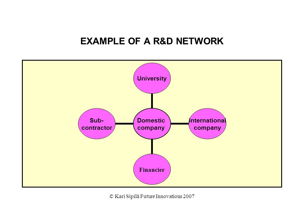 © Kari Sipilä Future Innovations 2007 EXAMPLE OF A R&D NETWORK