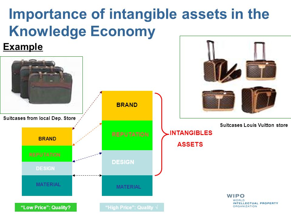 Relevance of IP for SMEs Goods that have a certain quality or reputation due to the geographical region it comes from Generally pertaining to agricultural products Examples: Bordeaux wine, Ceylon tea, Gruyere cheese, Swiss chocolates, Champagne, Colombian coffee, Greek feta cheese Geographical Indications