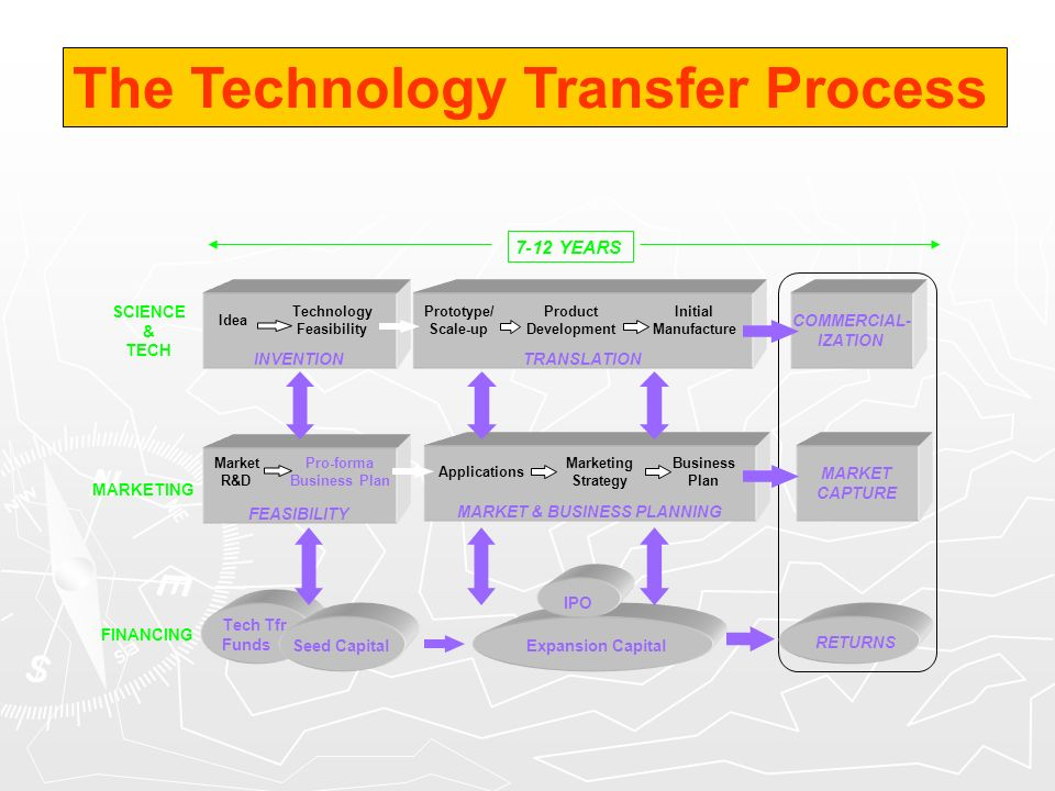 MARKET CAPTURE INVENTION Idea TRANSLATION COMMERCIAL- IZATION Technology Feasibility Prototype/ Scale-up Product Development Initial Manufacture FEASI