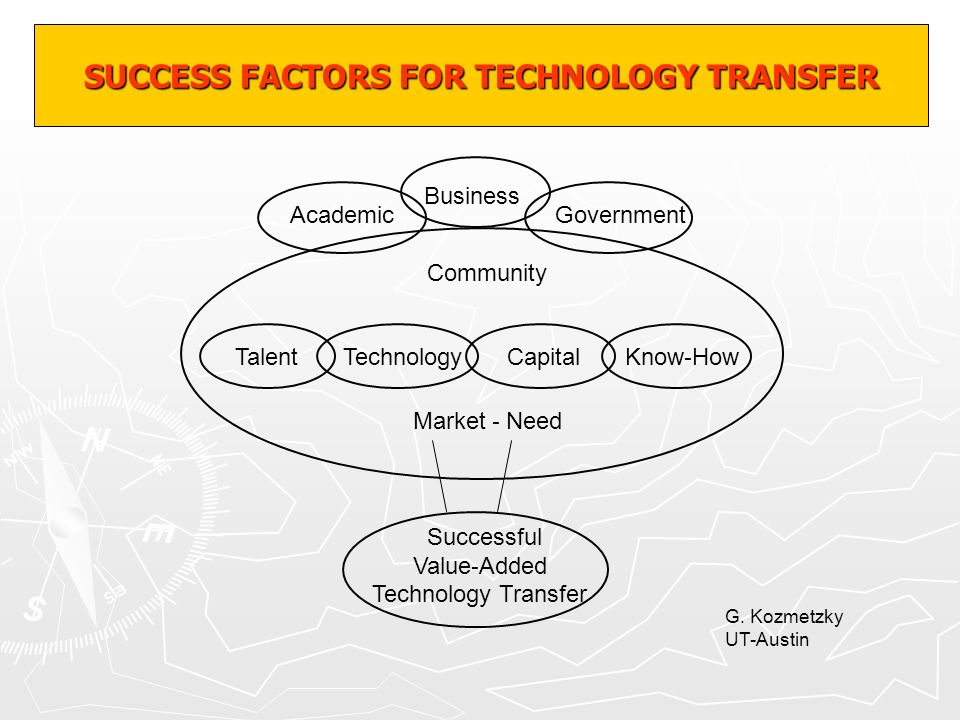 SUCCESS FACTORS FOR TECHNOLOGY TRANSFER Academic Business Government Community TalentTechnologyCapitalKnow - How Market - Need Successful Value - Adde