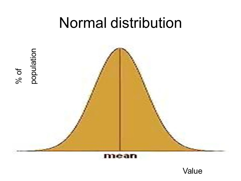 Normal distribution Value % of population