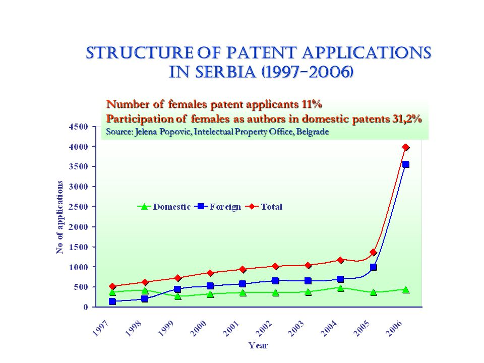 STRUCTURE OF Patent applications in Serbia (1997-2006) in Serbia (1997-2006) Number of females patent applicants 11% Participation of females as autho
