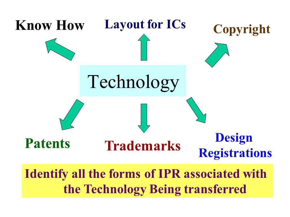 Technology Know How Patents Design Registrations Copyright Trademarks Layout for ICs Identify all the forms of IPR associated with the Technology Bein