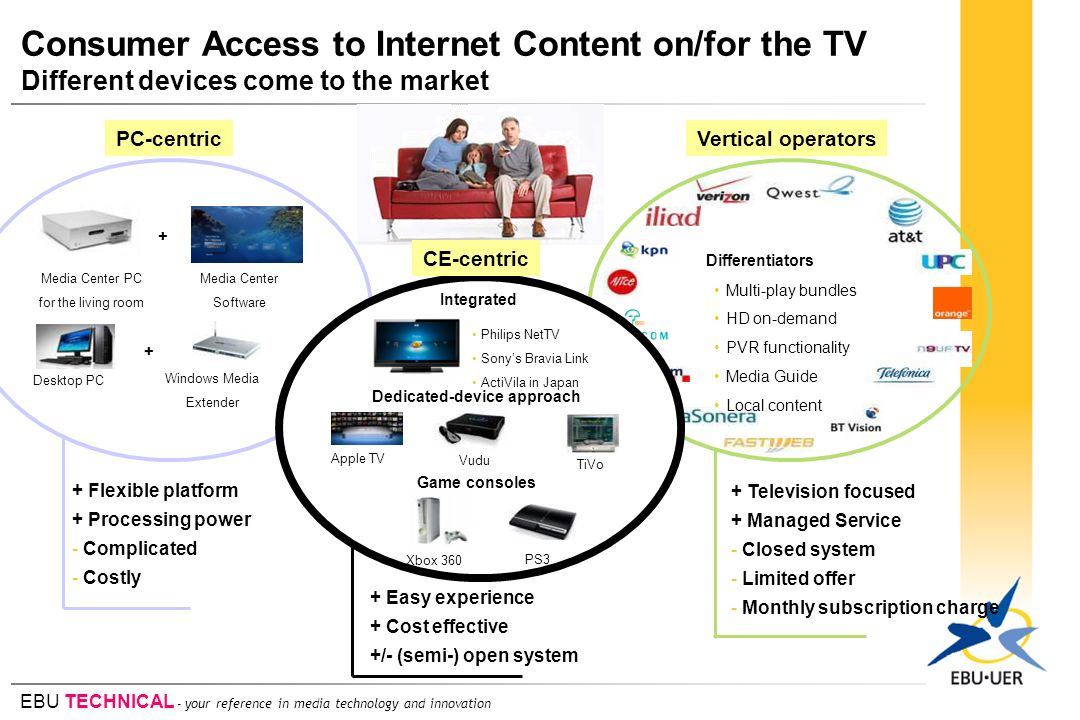 EBU TECHNICAL - your reference in media technology and innovation Consumer Access to Internet Content on/for the TV Different devices come to the mark