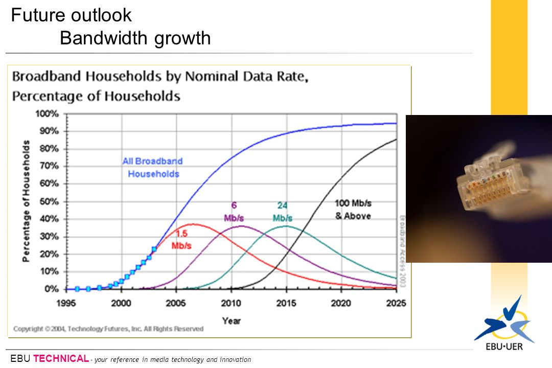EBU TECHNICAL - your reference in media technology and innovation Future outlook Bandwidth growth
