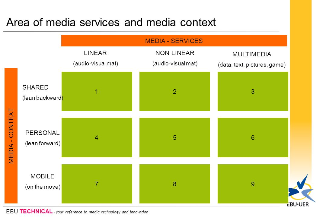 EBU TECHNICAL - your reference in media technology and innovation Area of media services and media context 123 456 789 LINEAR (audio-visual mat) NON L