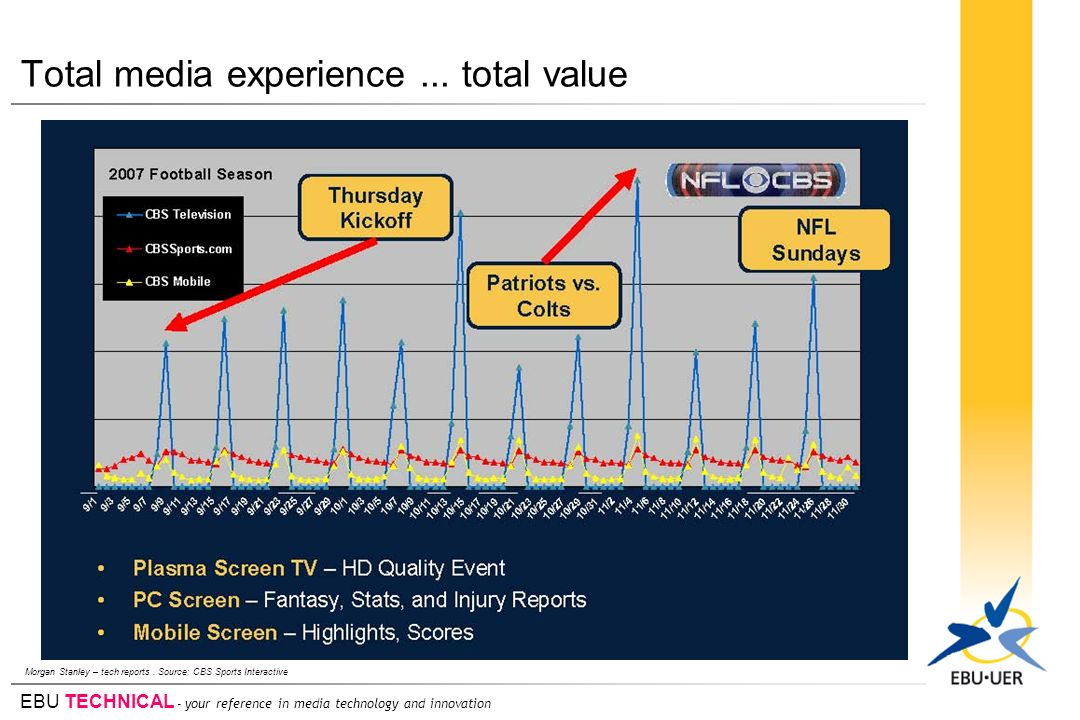EBU TECHNICAL - your reference in media technology and innovation Total media experience... total value Morgan Stanley – tech reports. Source: CBS Spo
