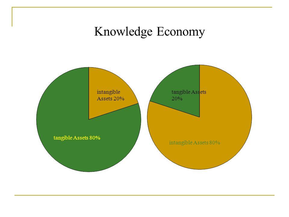 intangible Assets 20% tangible Assets 80% tangible Assets 20% intangible Assets 80% Knowledge Economy