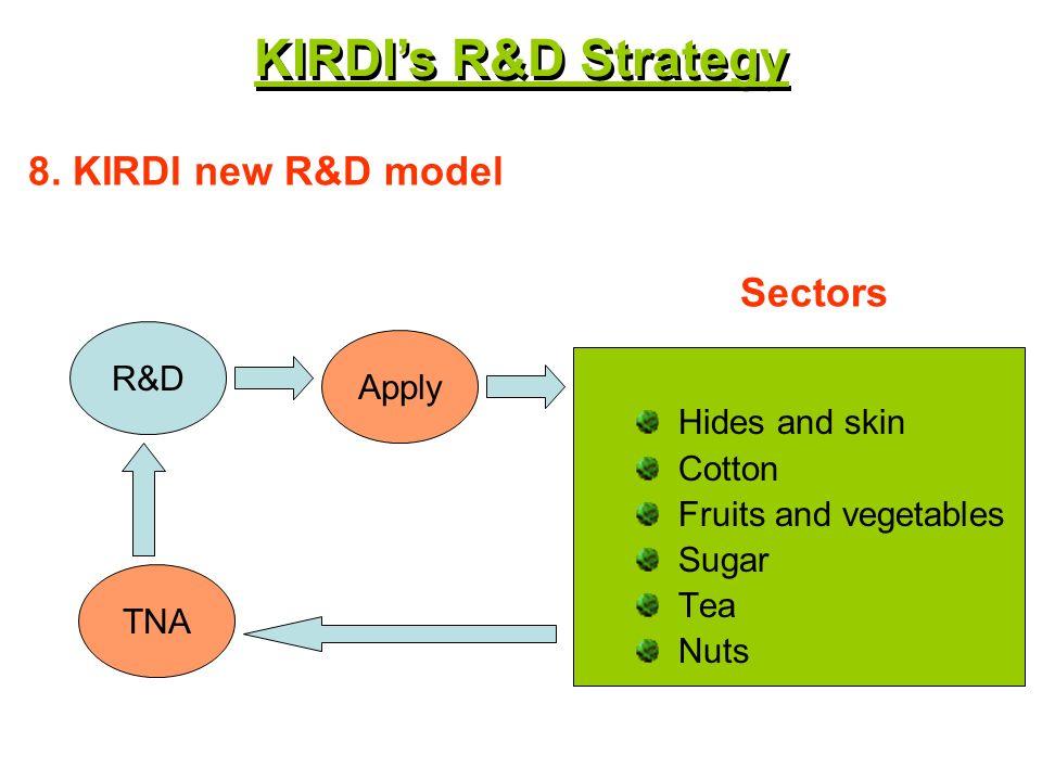 R&D 8.
