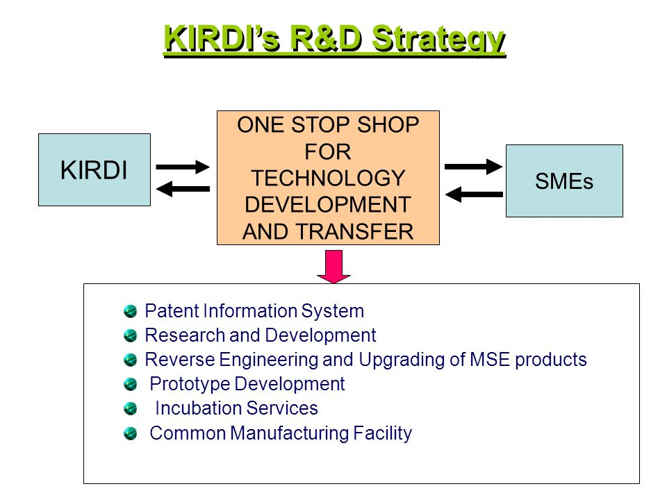 Patent Information System Research and Development Reverse Engineering and Upgrading of MSE products Prototype Development Incubation Services Common Manufacturing Facility KIRDI SMEs ONE STOP SHOP FOR TECHNOLOGY DEVELOPMENT AND TRANSFER KIRDIs R&D Strategy
