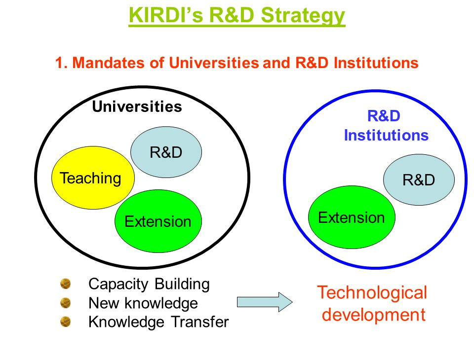 KIRDIs R&D Strategy Teaching R&D Technology Transfer Teaching R&D Technological Capacity 2.Changing Emphasis