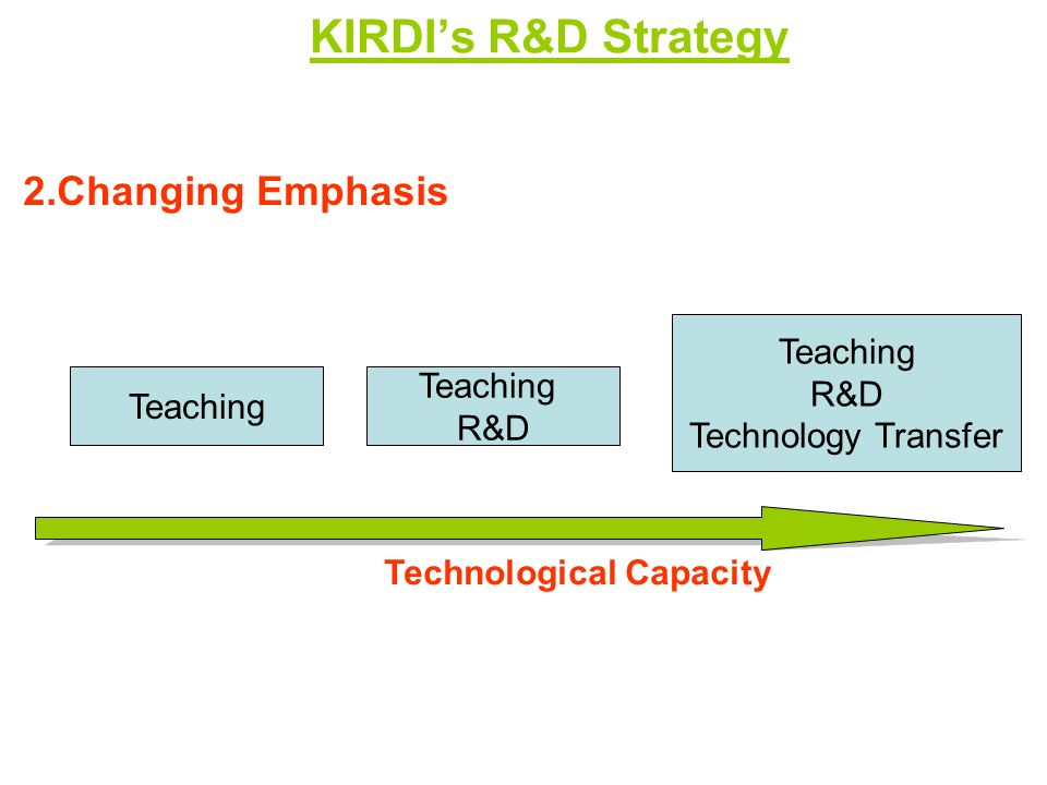 KIRDIs R&D Strategy Teaching R&D Technology Transfer Teaching R&D Technological Capacity 2.Changing Emphasis
