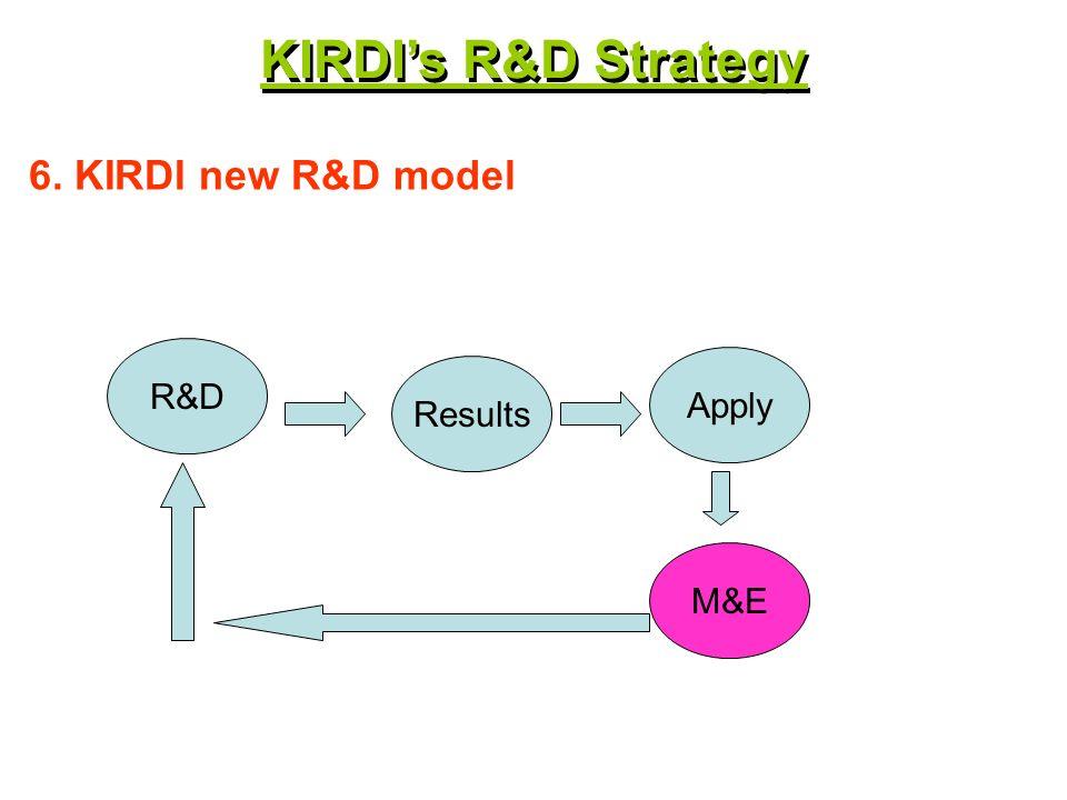 R&D 7. KIRDI new R&D model Results Apply M&E KIRDIs R&D Strategy Client TNA
