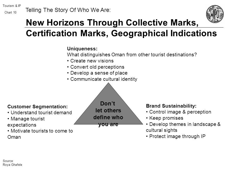 Tourism & IP Chart 10 New Horizons Through Collective Marks, Certification Marks, Geographical Indications Source: Roya Ghafele Telling The Story Of W