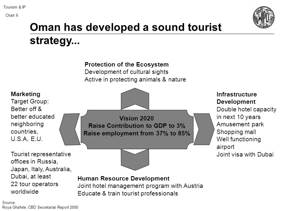Tourism & IP Chart 6 Oman has developed a sound tourist strategy...
