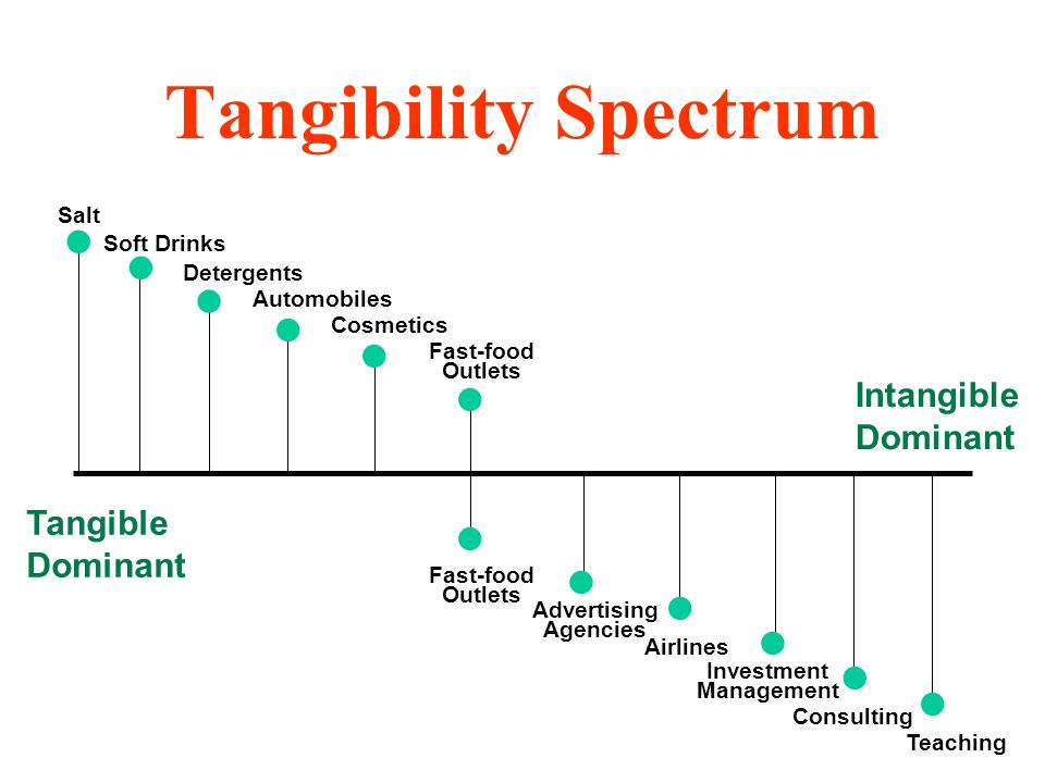 Tangibility Spectrum Tangible Dominant Intangible Dominant Salt Soft Drinks Detergents Automobiles Cosmetics Advertising Agencies Airlines Investment Management Consulting Teaching Fast-food Outlets Fast-food Outlets