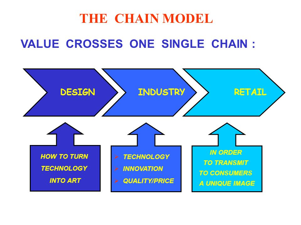 THE CHAIN MODEL DESIGN INDUSTRY RETAIL VALUE CROSSES ONE SINGLE CHAIN : TECHNOLOGY INNOVATION QUALITY/PRICE HOW TO TURN TECHNOLOGY INTO ART IN ORDER TO TRANSMIT TO CONSUMERS A UNIQUE IMAGE