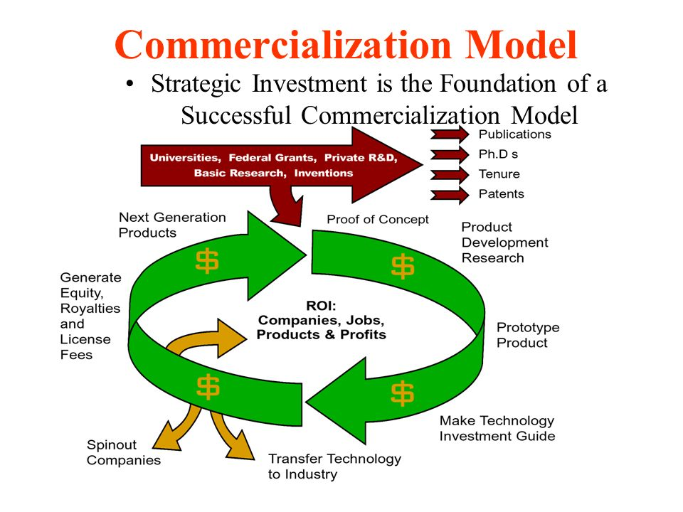 Commercialization Model Strategic Investment is the Foundation of a Successful Commercialization Model