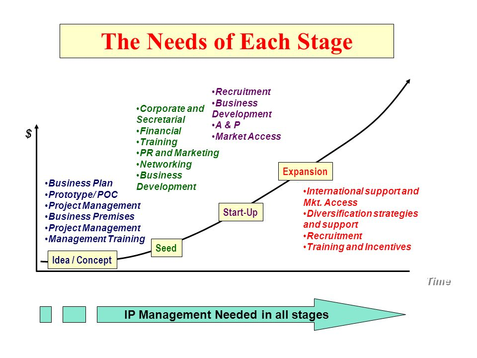 Expansion Start-Up Seed Idea / Concept Time $ Business Plan Prototype/ POC Project Management Business Premises Project Management Management Training Corporate and Secretarial Financial Training PR and Marketing Networking Business Development Recruitment Business Development A & P Market Access International support and Mkt.