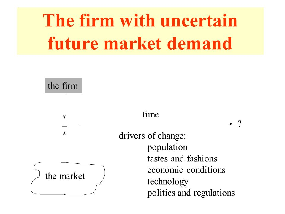The firm with uncertain future market demand the firm = the market .