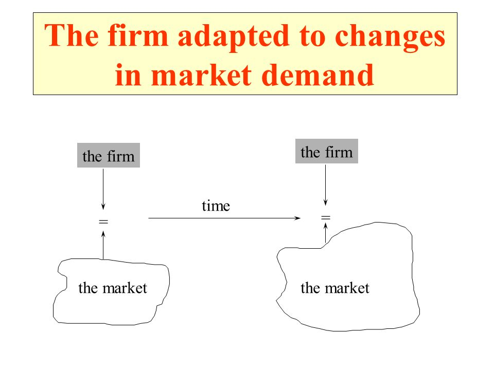 The firm adapted to changes in market demand the firm = the market the firm = the market time