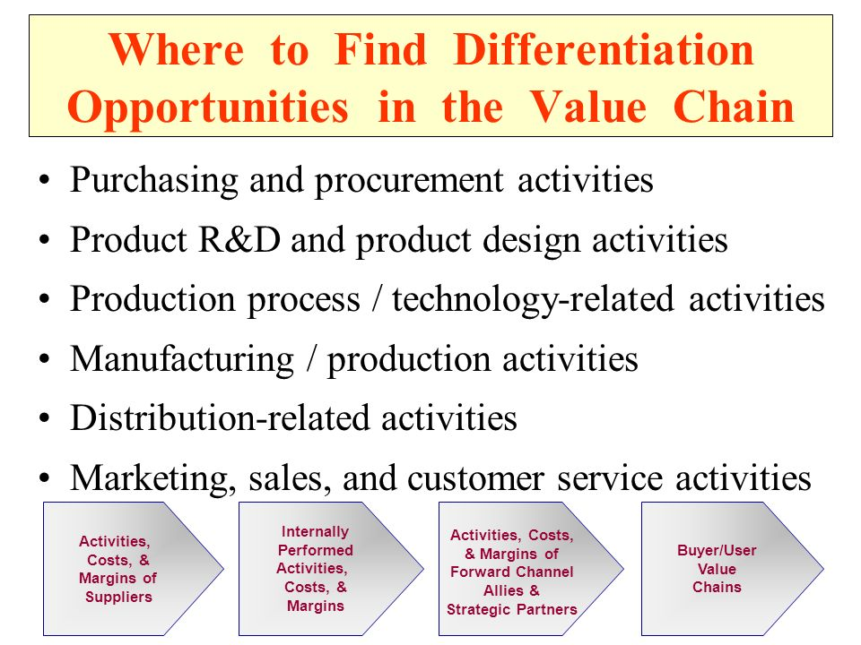 Where to Find Differentiation Opportunities in the Value Chain Purchasing and procurement activities Product R&D and product design activities Production process / technology-related activities Manufacturing / production activities Distribution-related activities Marketing, sales, and customer service activities Internally Performed Activities, Costs, & Margins Activities, Costs, & Margins of Suppliers Buyer/User Value Chains Activities, Costs, & Margins of Forward Channel Allies & Strategic Partners