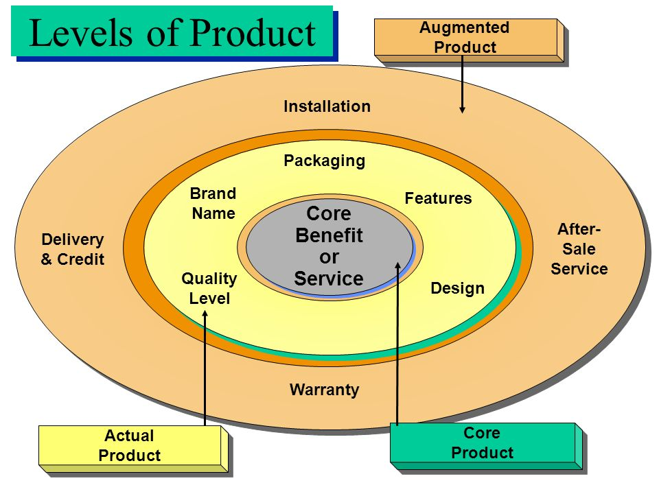 Levels of Product Brand Name Quality Level Packaging Design Features Delivery& Credit Installation Warranty After- Sale Service Core Benefit or Service Core Benefit or Service Actual Product Actual Product Core Product Core Product Augmented Product Augmented Product