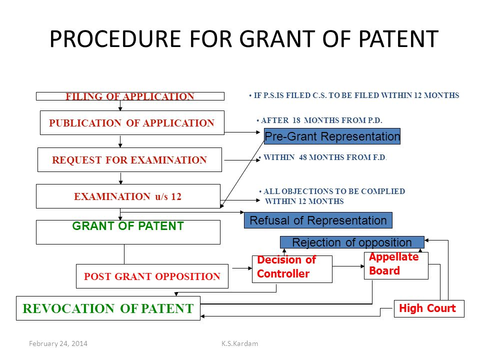 February 24, 2014K.S.Kardam PROCEDURE FOR GRANT OF PATENT PUBLICATION OF APPLICATION REQUEST FOR EXAMINATION EXAMINATION u/s 12 GRANT OF PATENT REVOCA