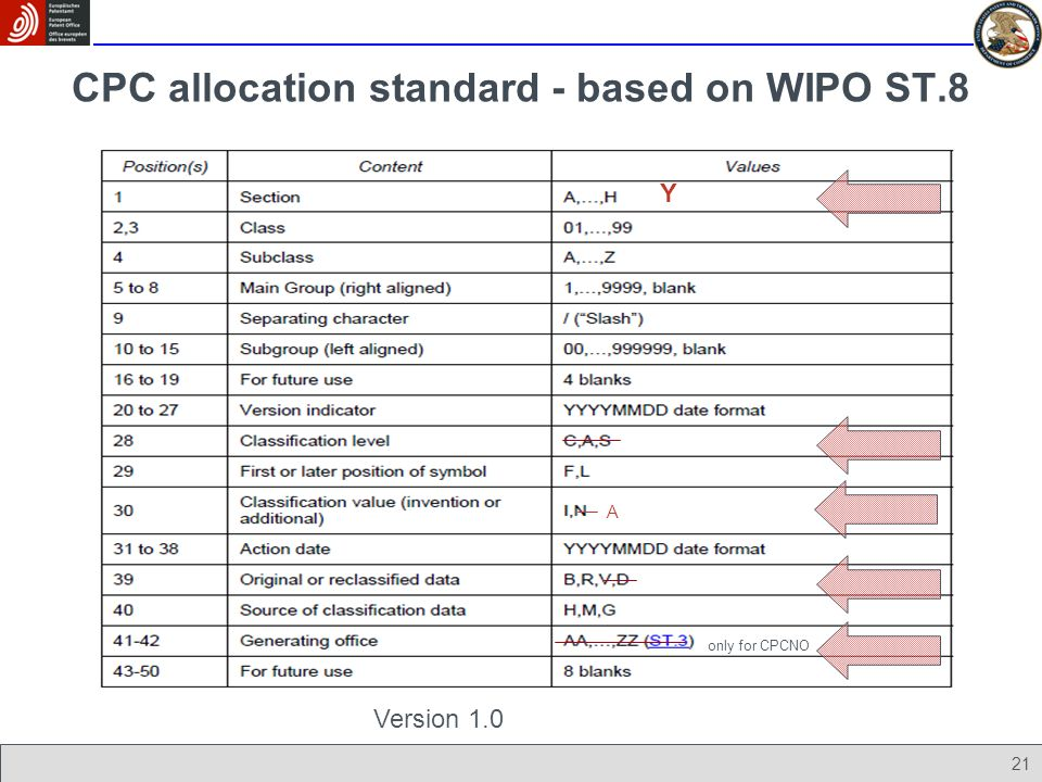 CPC allocation standard - based on WIPO ST.8 21 Y Version 1.0 only for CPCNO A