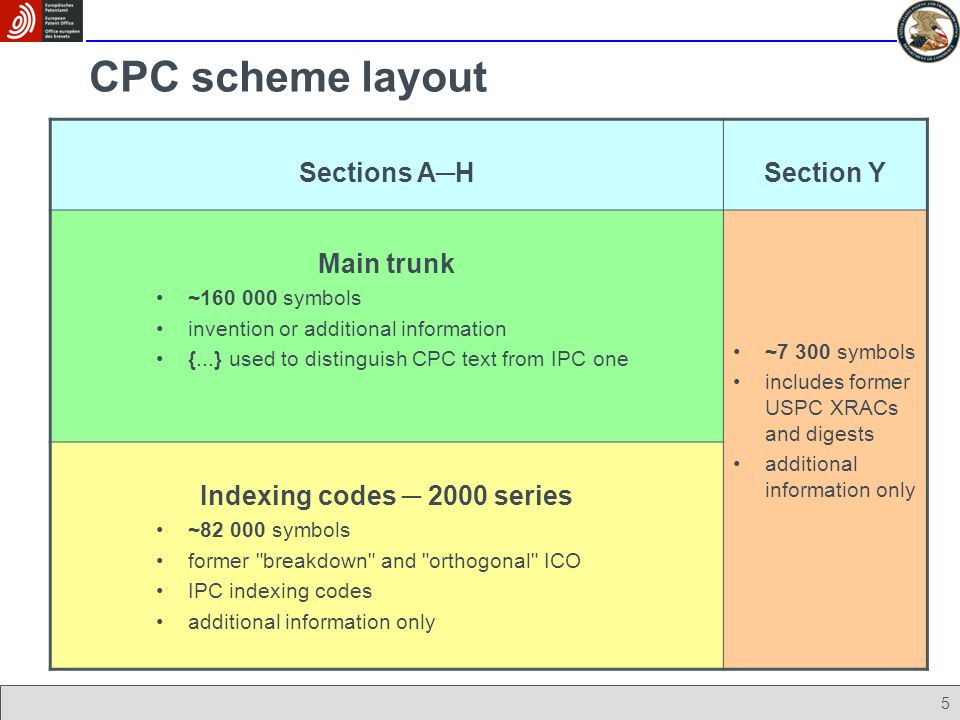 5 CPC scheme layout Sections AHSection Y Main trunk ~160 000 symbols invention or additional information {...} used to distinguish CPC text from IPC o