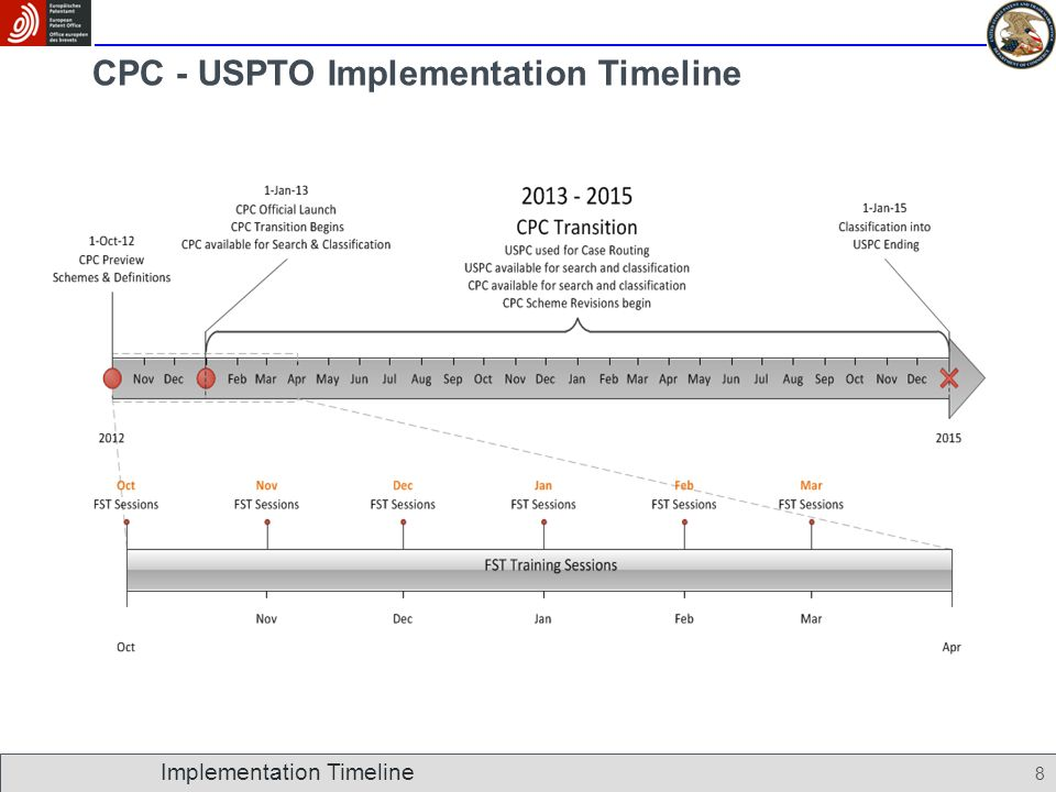 8 CPC - USPTO Implementation Timeline Implementation Timeline