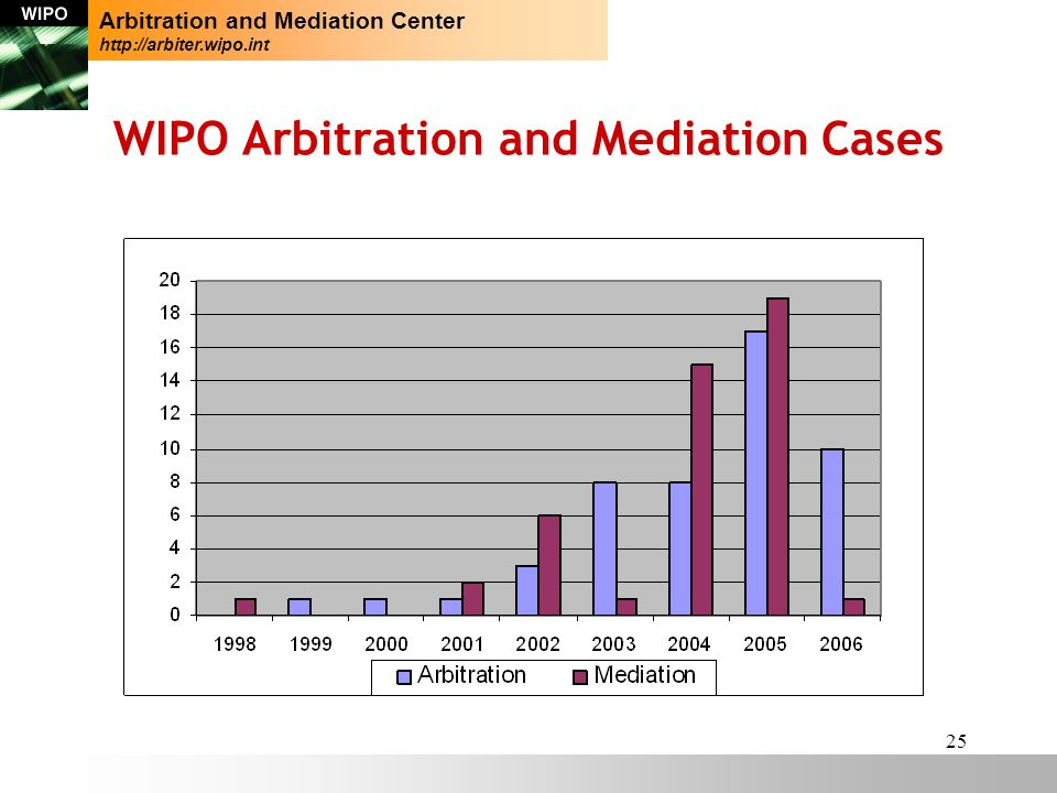 25 WIPO Arbitration and Mediation Cases Arbitration and Mediation Center http://arbiter.wipo.int