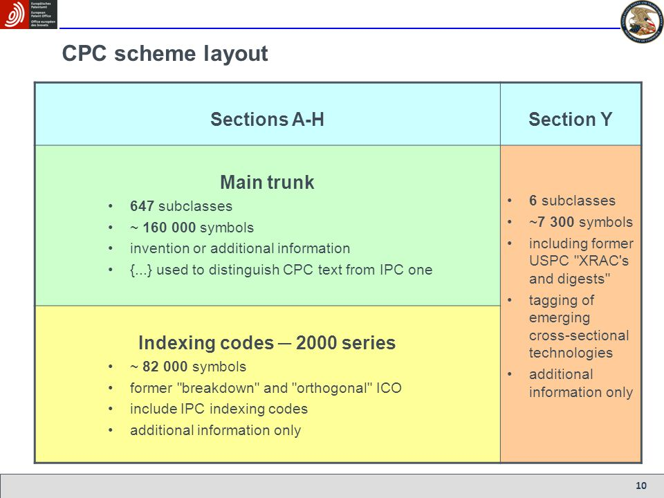 10 CPC scheme layout Sections A-HSection Y Main trunk 647 subclasses ~ 160 000 symbols invention or additional information {...} used to distinguish C