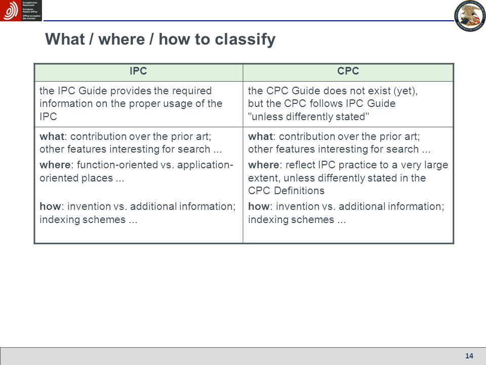 14 What / where / how to classify IPCCPC the IPC Guide provides the required information on the proper usage of the IPC the CPC Guide does not exist (