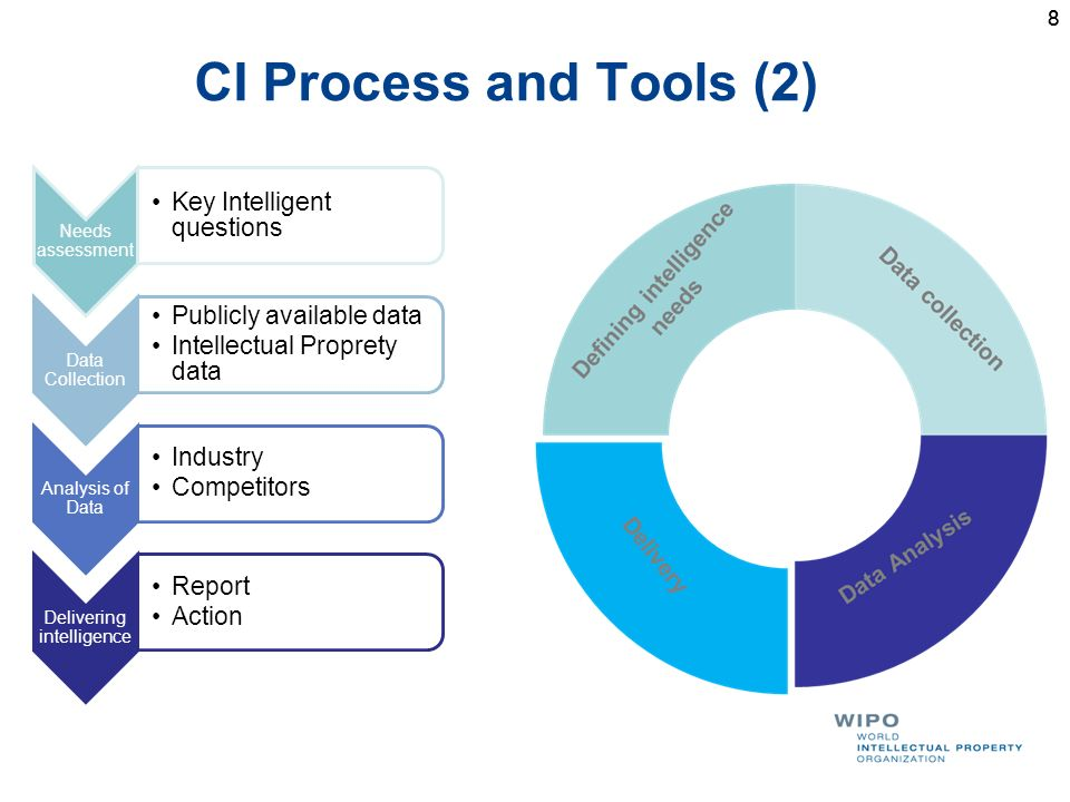 8 CI Process and Tools (2) 8 Needs assessment Key Intelligent questions Data Collection Publicly available data Intellectual Proprety data Analysis of Data Industry Competitors Delivering intelligence Report Action
