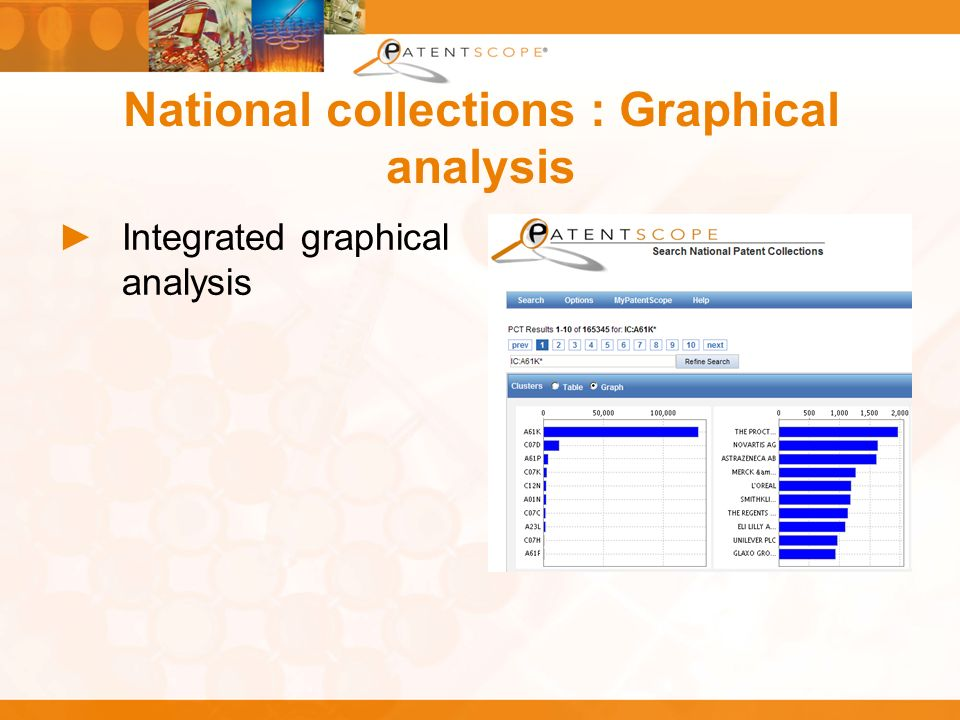 National collections : Graphical analysis Integrated graphical analysis