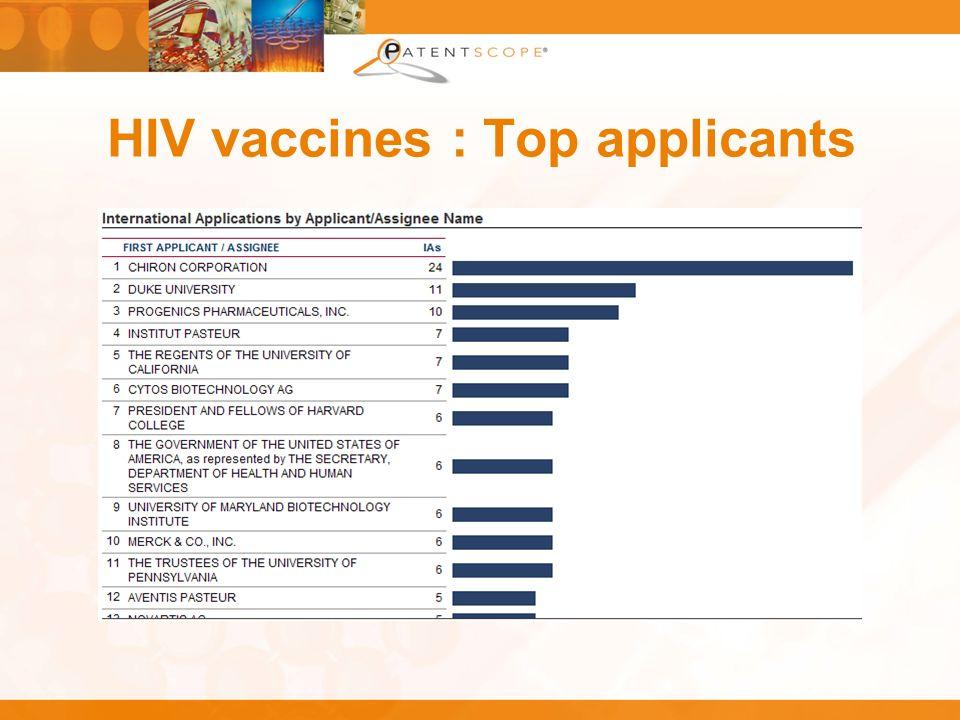 HIV vaccines : Top applicants
