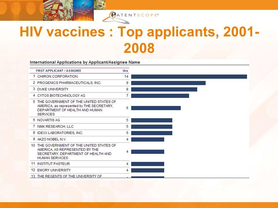 HIV vaccines : Top applicants, 2001- 2008