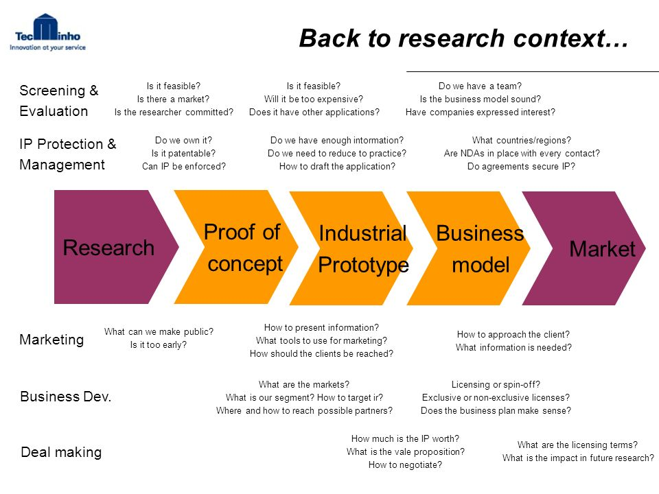 Back to research context… Research Proof of concept Industrial Prototype Business model Market Screening & Evaluation IP Protection & Management Marke