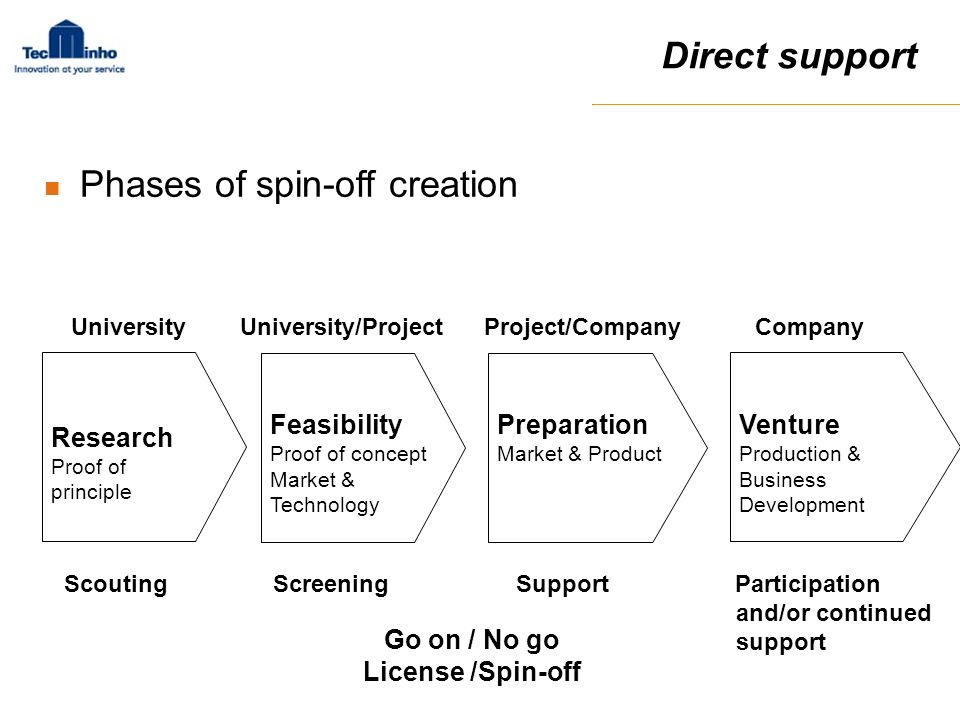 Phases of spin-off creation Research Proof of principle Feasibility Proof of concept Market & Technology Preparation Market & Product Venture Producti