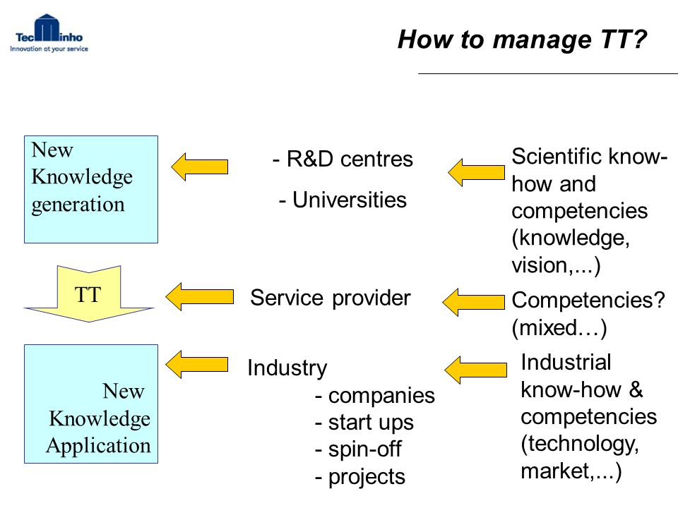 How to manage TT? New Knowledge generation New Knowledge Application TT - R&D centres - Universities Service provider Industry - companies - start ups