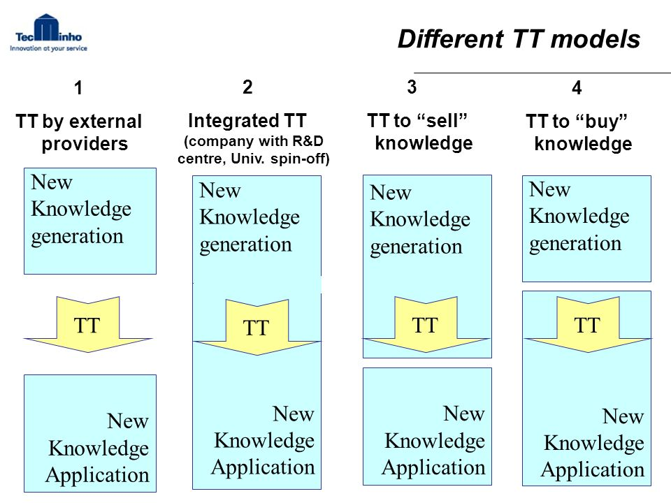 Different TT models New Knowledge Application 2 Integrated TT (company with R&D centre, Univ. spin-off) New Knowledge generation TT New Knowledge gene
