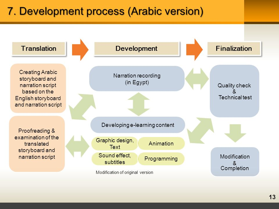 13 7. Development process (Arabic version) Development Finalization Translation Graphic design, Text Sound effect, subtitles Animation Programming Dev